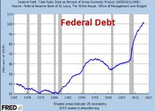 Source: The Federal Reserve Bank of St. Louis , The White House Office of Management and Budget