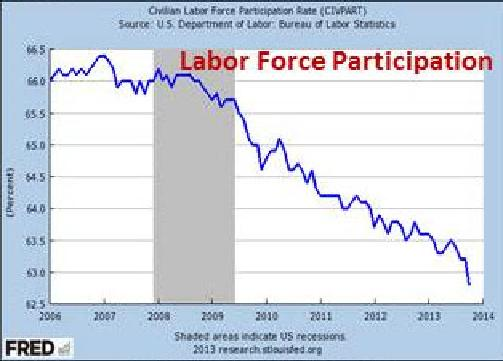 Source: U.S. Dept of Labor, Bureau of Labor Statistics